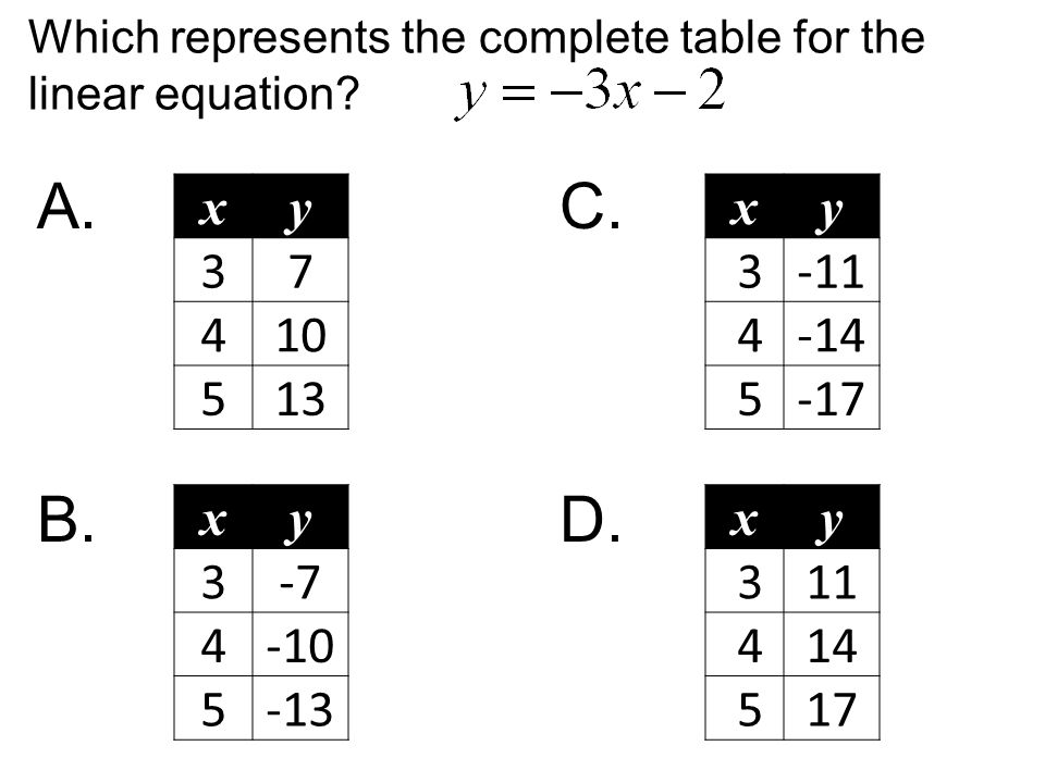 Which represents the complete table for the linear equation