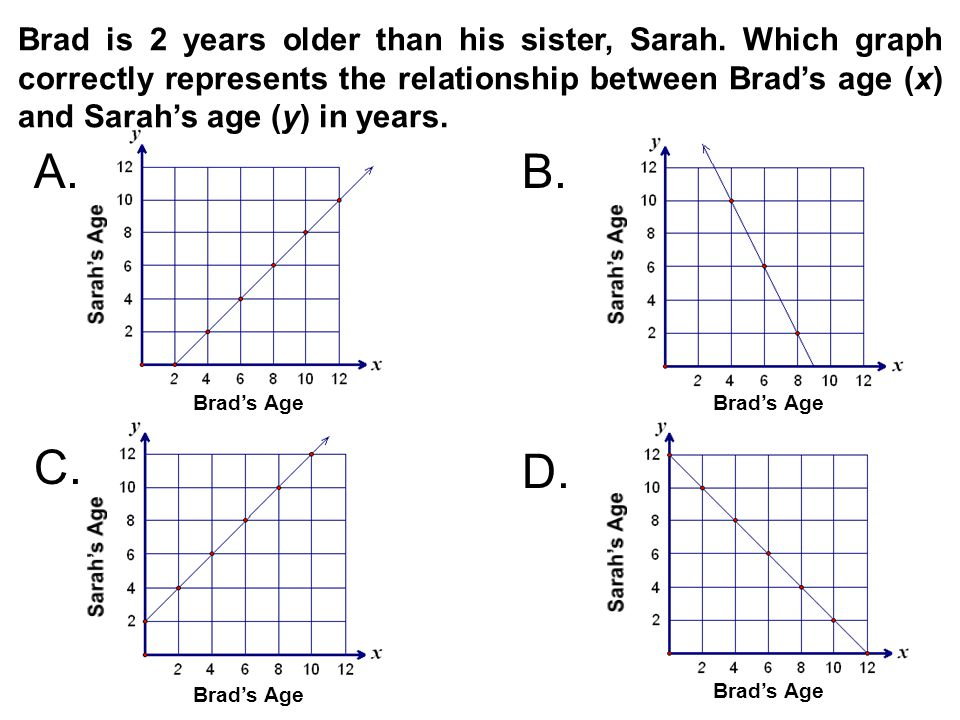 Brad is 2 years older than his sister, Sarah