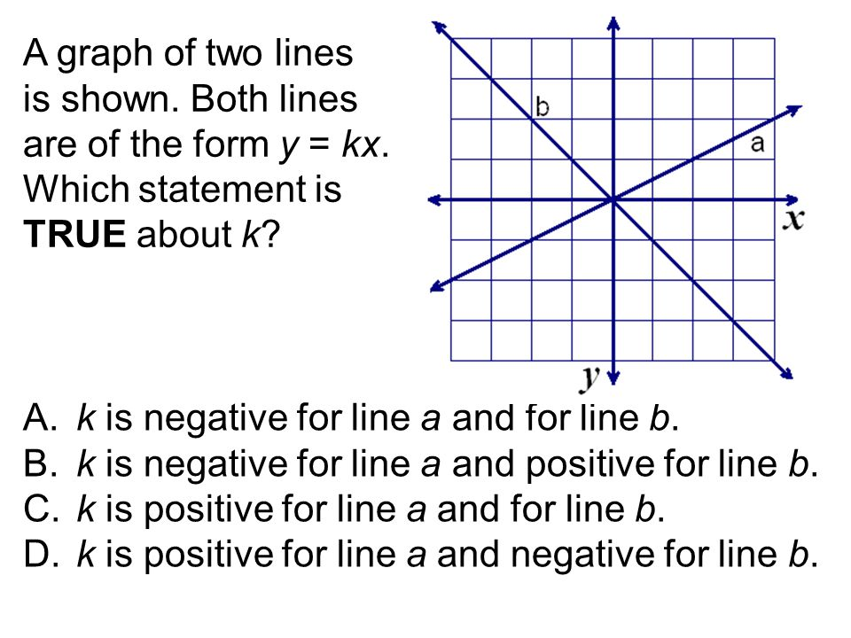 A graph of two lines is shown. Both lines are of the form y = kx. Which statement is TRUE about k A. k is negative for line a and for line b.