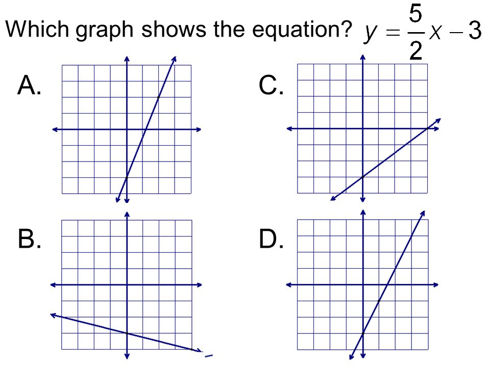 Which graph shows the equation