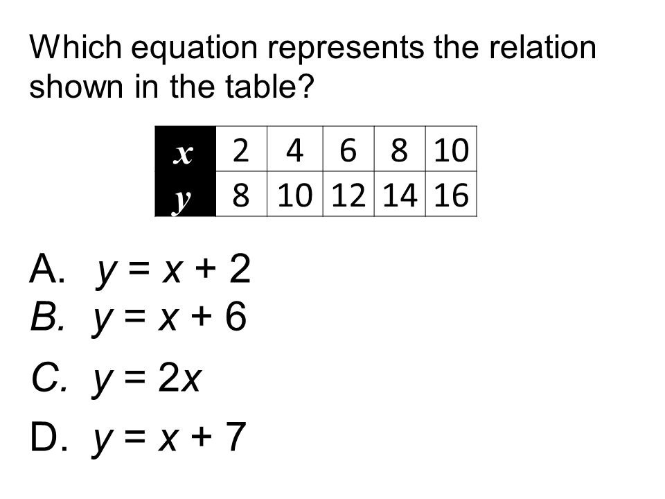 Which equation represents the relation shown in the table