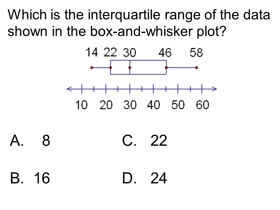Which is the interquartile range of the data shown in the box-and-whisker plot