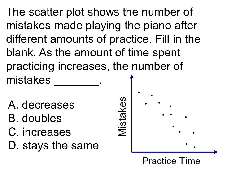 The scatter plot shows the number of mistakes made playing the piano after different amounts of practice. Fill in the blank. As the amount of time spent practicing increases, the number of mistakes _______.