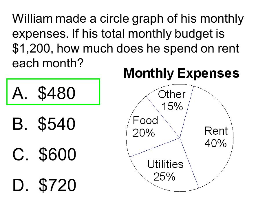 William made a circle graph of his monthly expenses
