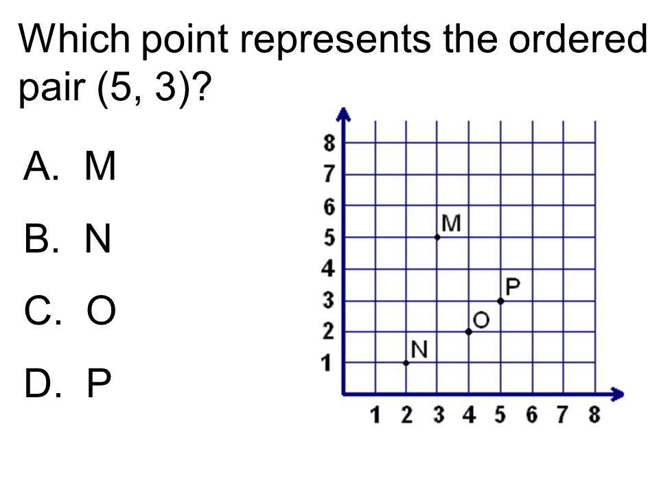 Which point represents the ordered pair (5, 3)