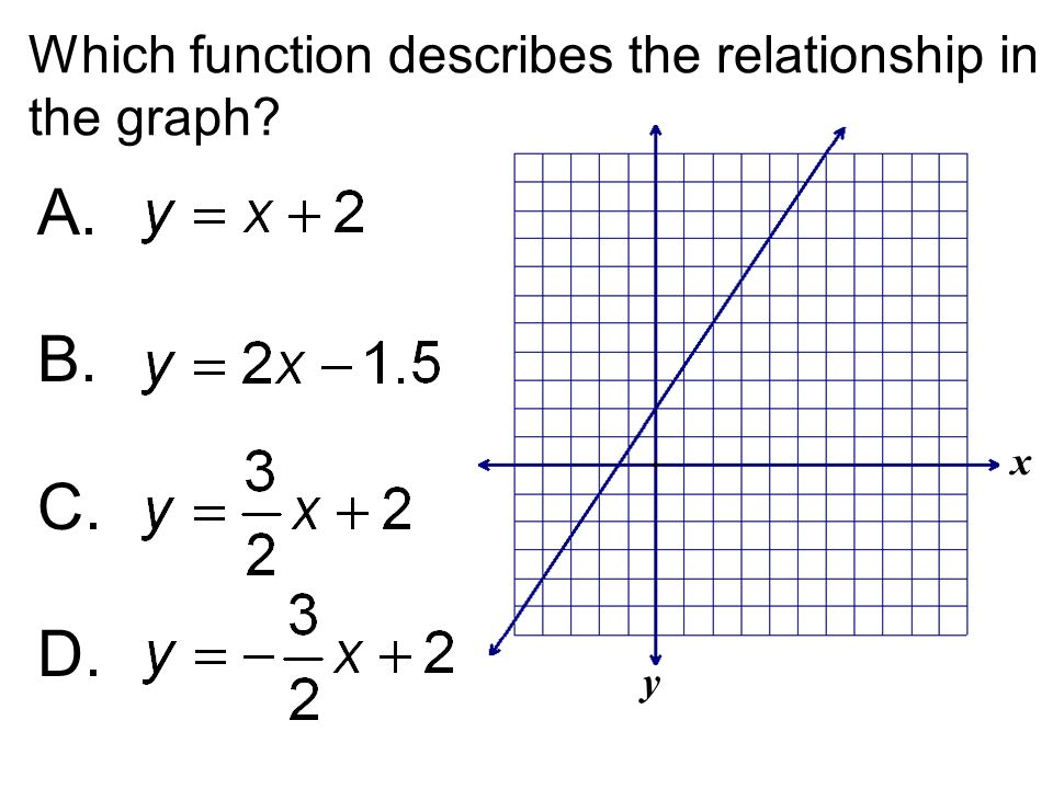 A. B. C. D. Which function describes the relationship in the graph x