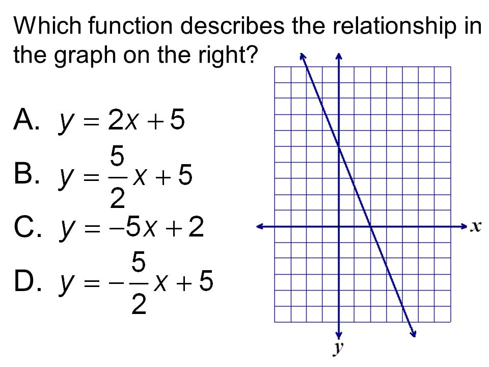 Which function describes the relationship in the graph on the right