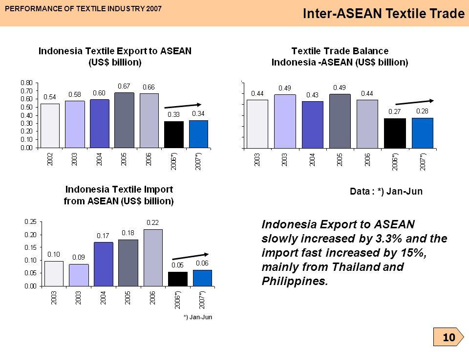 Inter-ASEAN Textile Trade