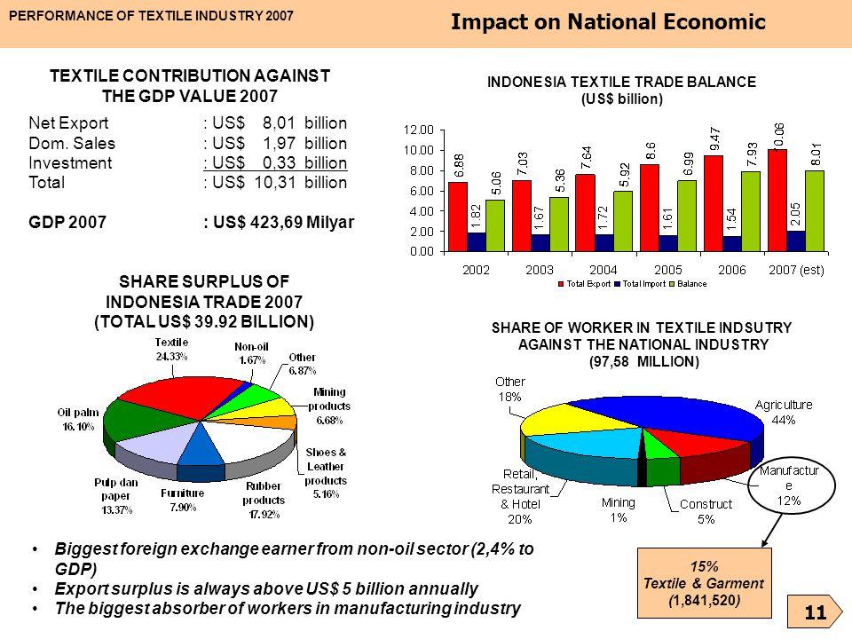 Impact on National Economic