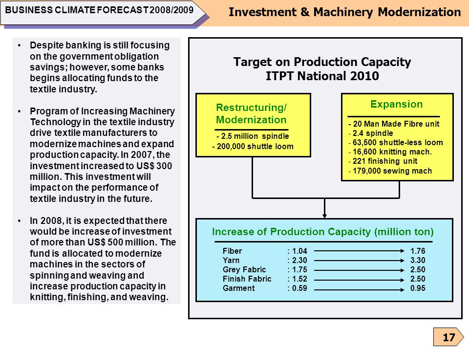 Target on Production Capacity ITPT National 2010