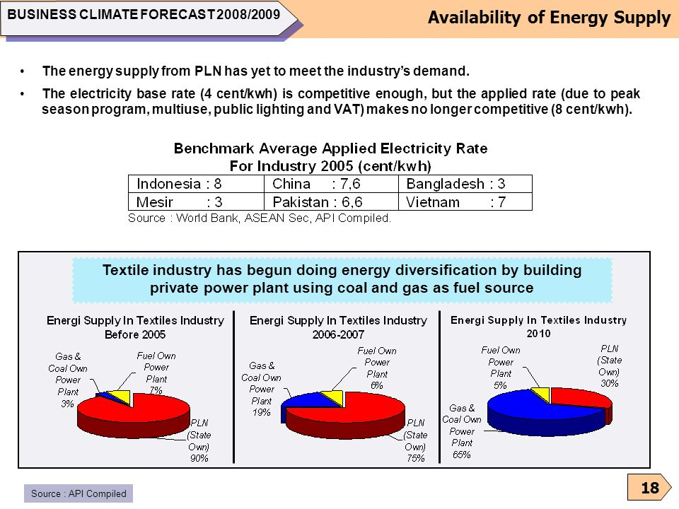 Availability of Energy Supply