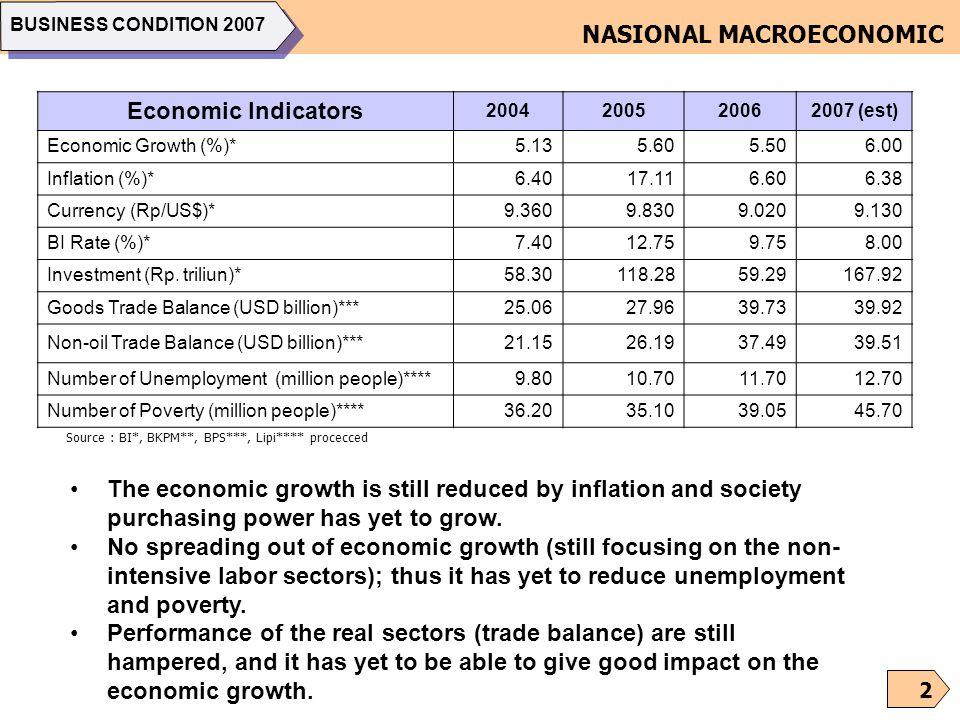 NASIONAL MACROECONOMIC Economic Indicators