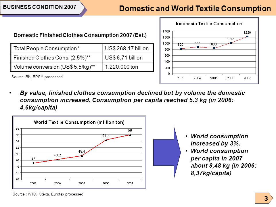 Domestic and World Textile Consumption