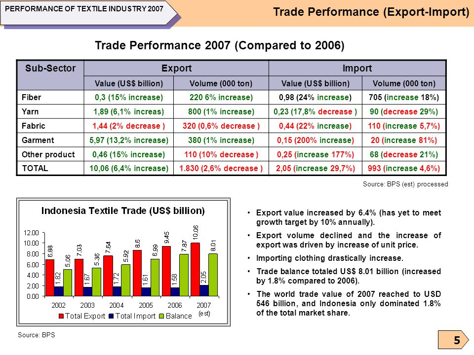 Trade Performance (Export-Import)