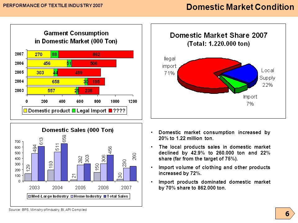 Domestic Market Condition