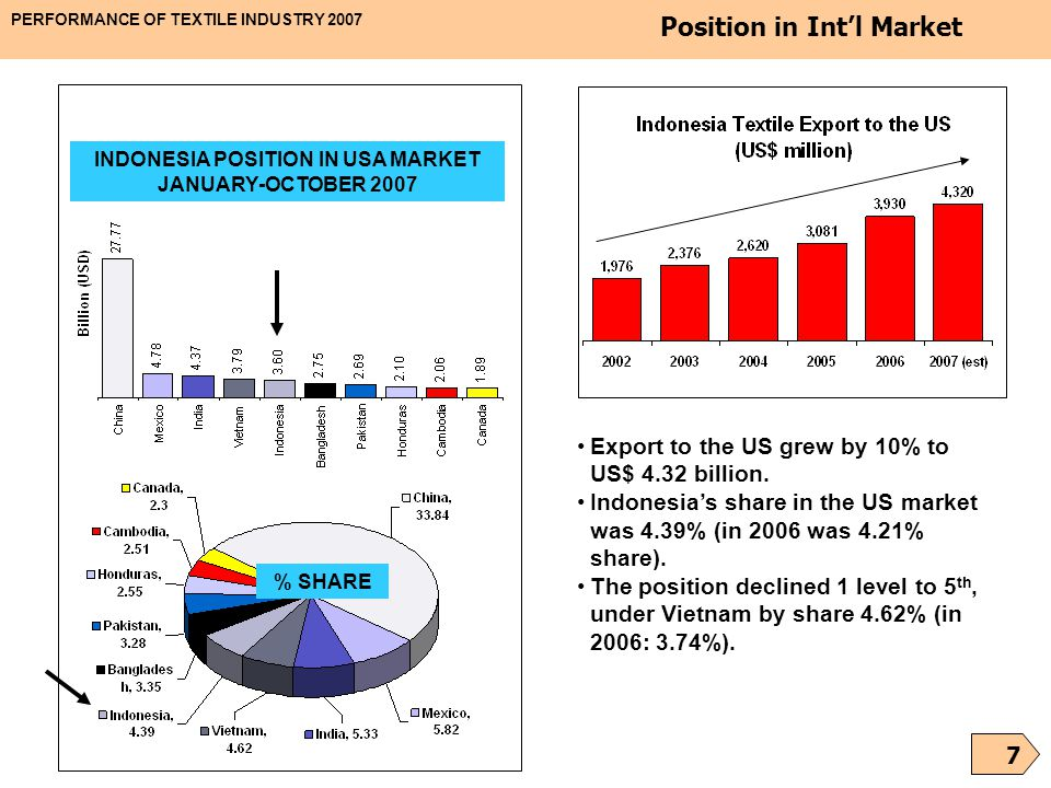 INDONESIA POSITION IN USA MARKET