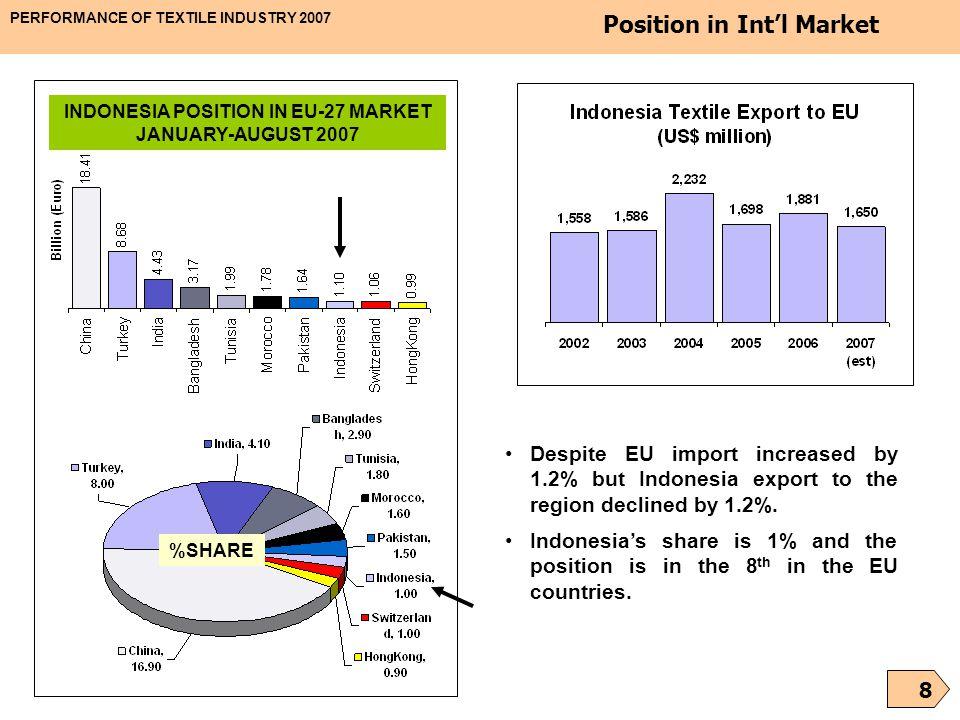 INDONESIA POSITION IN EU-27 MARKET