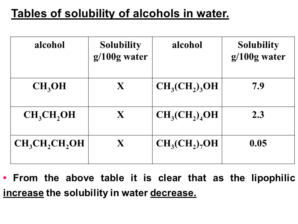 Tables of solubility of alcohols in water.