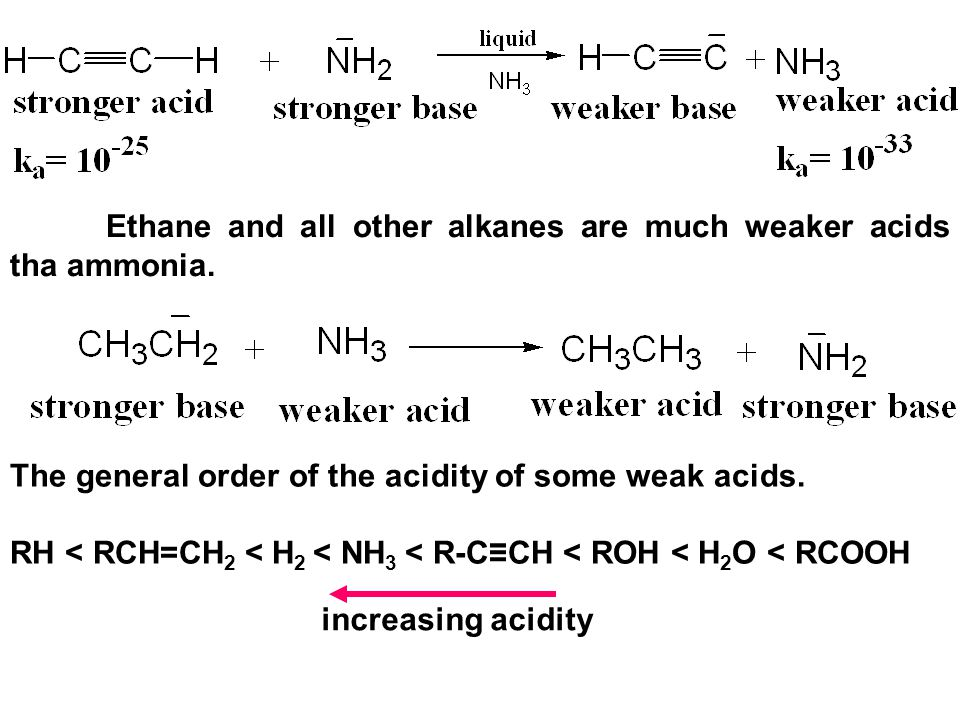 Ethane and all other alkanes are much weaker acids tha ammonia.
