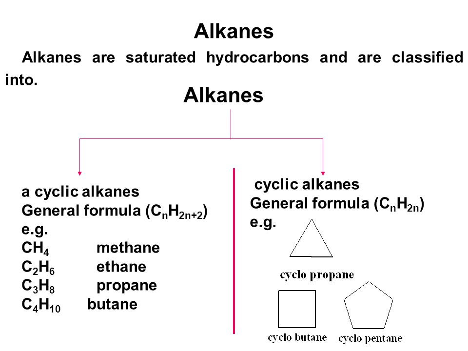 Alkanes Alkanes are saturated hydrocarbons and are classified into. Alkanes. cyclic alkanes. General formula (CnH2n)