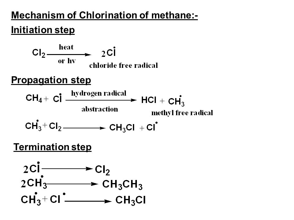 Mechanism of Chlorination of methane:-