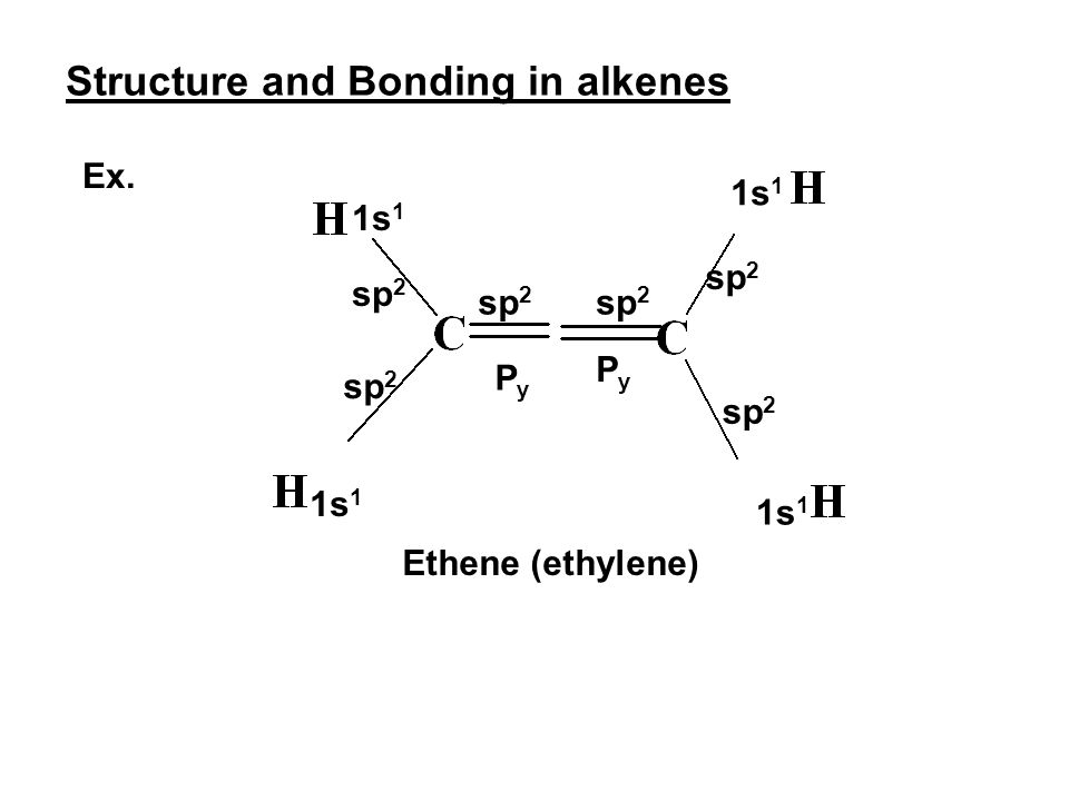 Structure and Bonding in alkenes