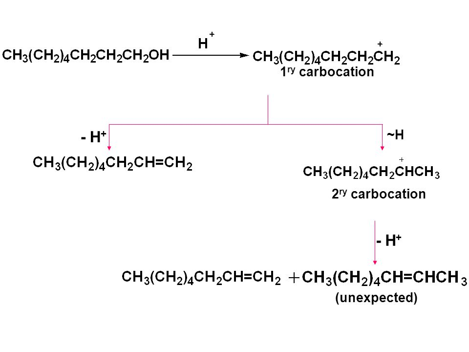 1ry carbocation - H+ ~H 2ry carbocation - H+ (unexpected)