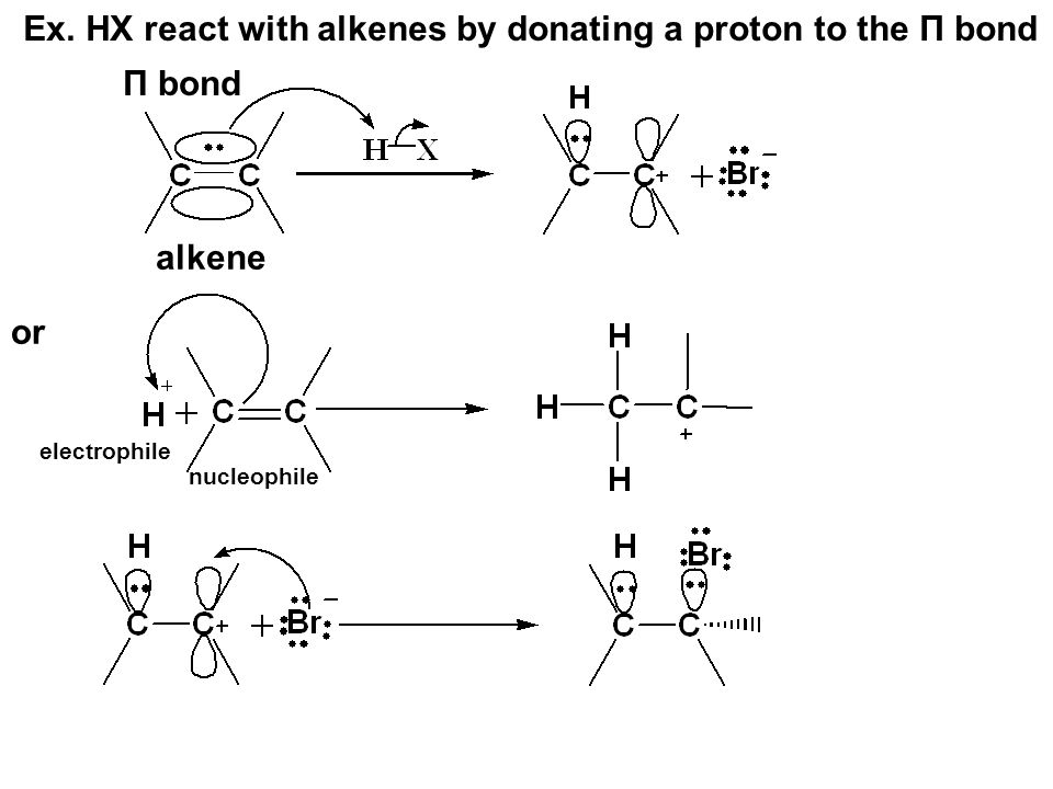 Ex. HX react with alkenes by donating a proton to the Π bond