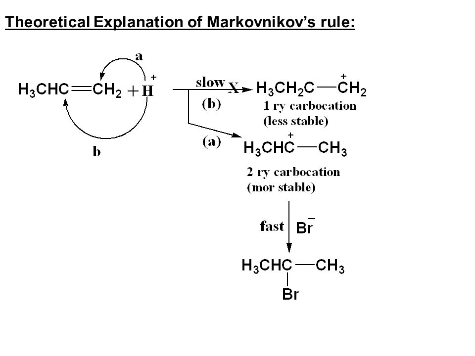 Theoretical Explanation of Markovnikov's rule: