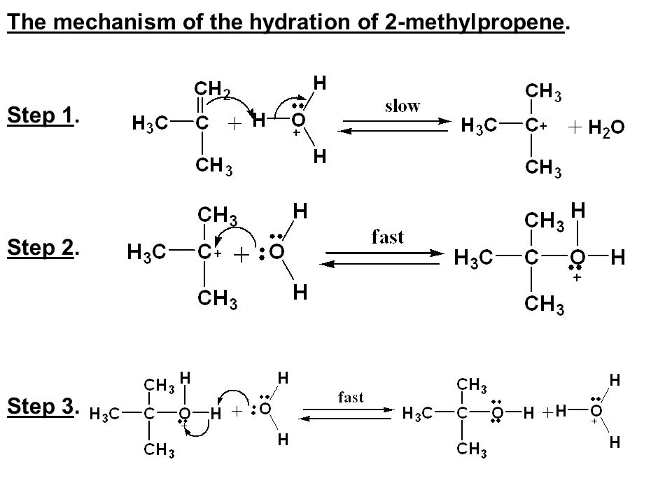 The mechanism of the hydration of 2-methylpropene.