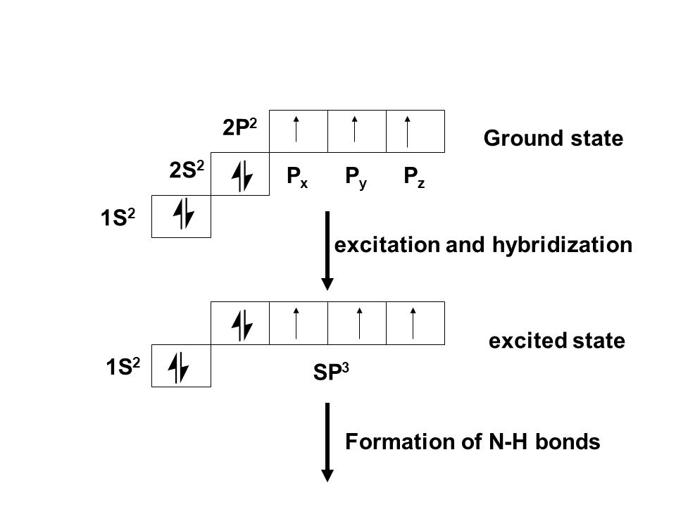2P2 Ground state. 2S2. Px. Py. Pz. 1S2. excitation and hybridization. excited state. 1S2. SP3.