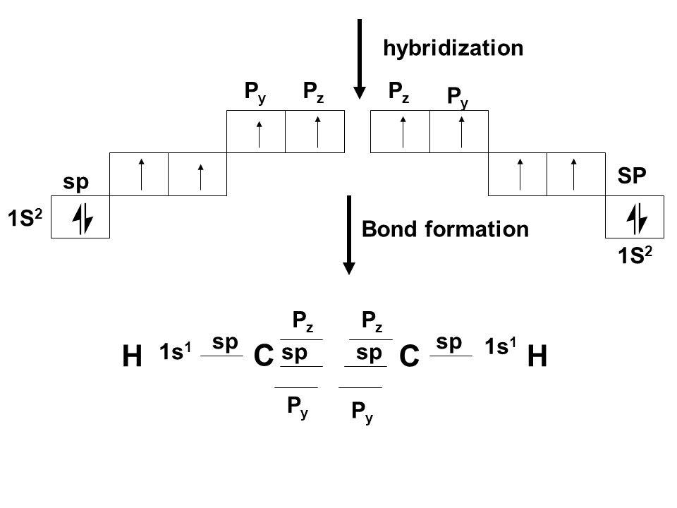 H C C H hybridization Py Pz Pz Py SP sp 1S2 Bond formation 1S2 Pz Pz