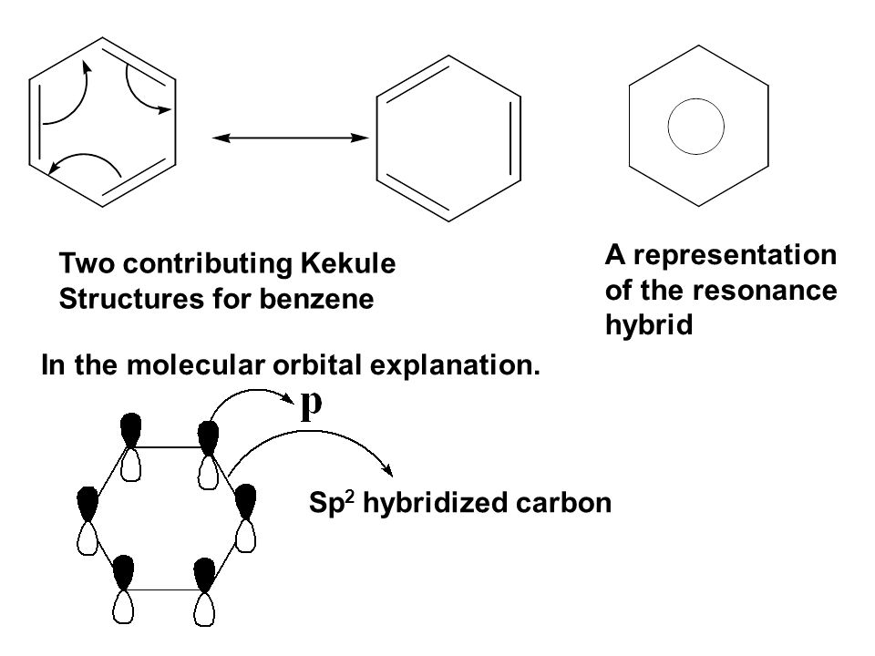 A representation of the resonance. hybrid. Two contributing Kekule. Structures for benzene. In the molecular orbital explanation.