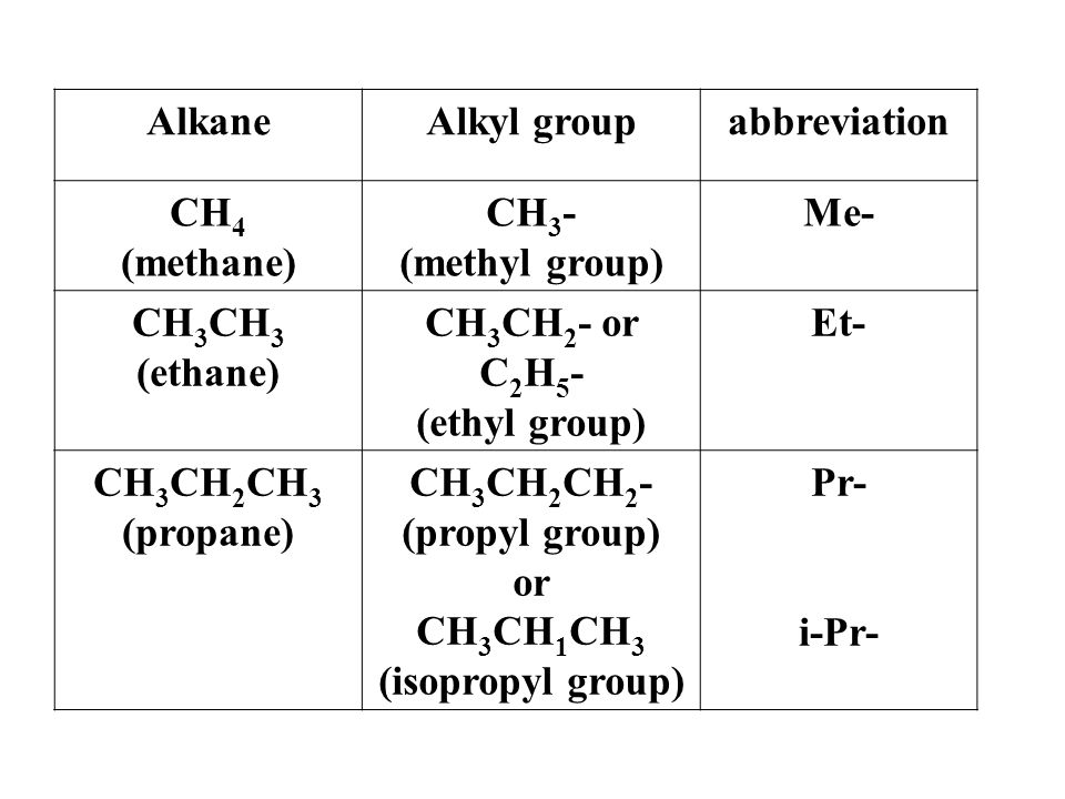 abbreviation Alkyl group. Alkane. Me- CH3- (methyl group) CH4. (methane) Et- CH3CH2- or C2H5-