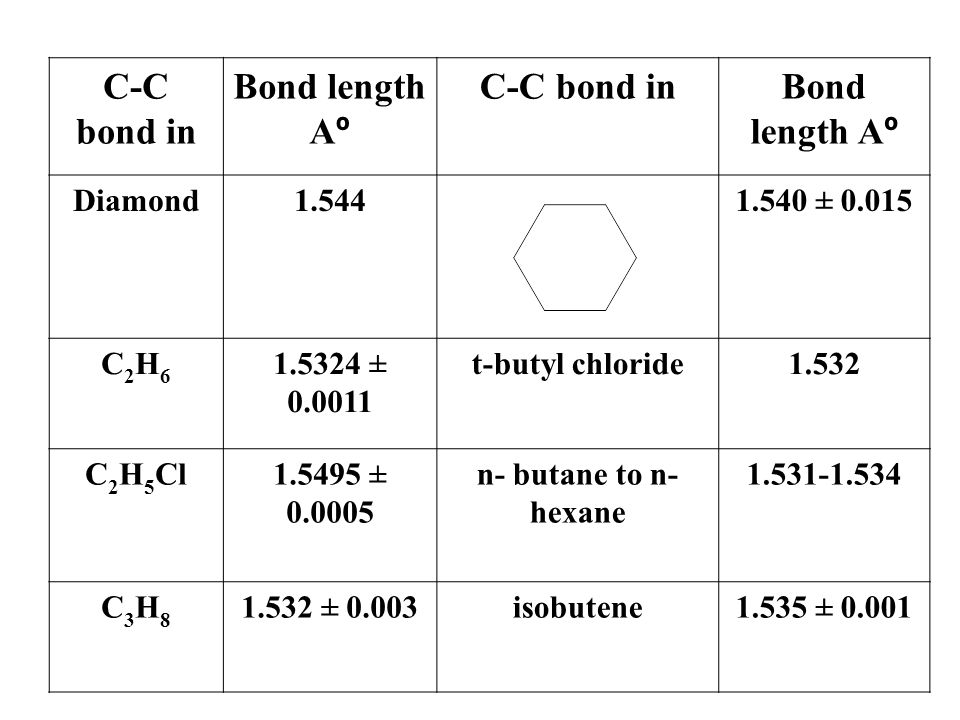 Bond length Aº C-C bond in 1.540 ± 0.015 1.544 Diamond 1.532