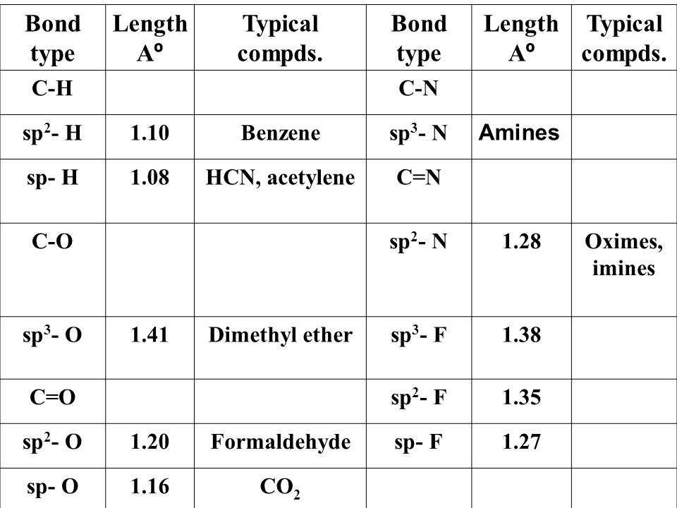 Typical compds. Length Aº Bond type C-N C-H Amines sp3- N Benzene 1.10