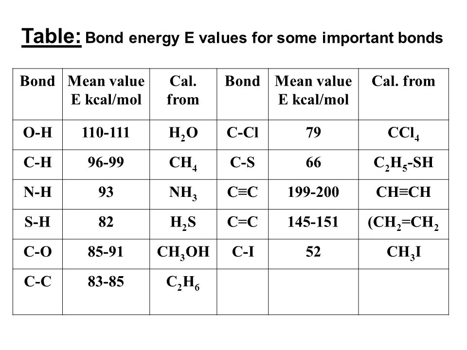 Table: Bond energy E values for some important bonds