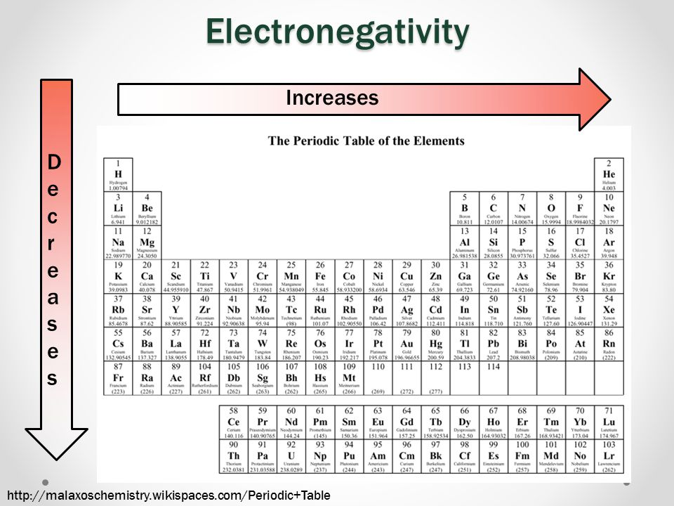 Electronegativity Increases Decreases
