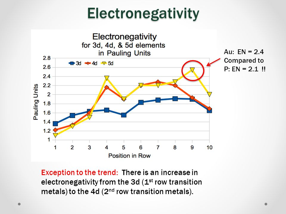 Electronegativity Au: EN = 2.4. Compared to. P: EN = 2.1 !! Gold breath slow down.