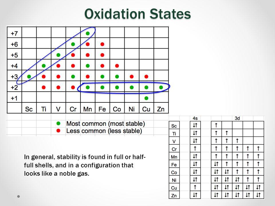 Oxidation States Scandium.