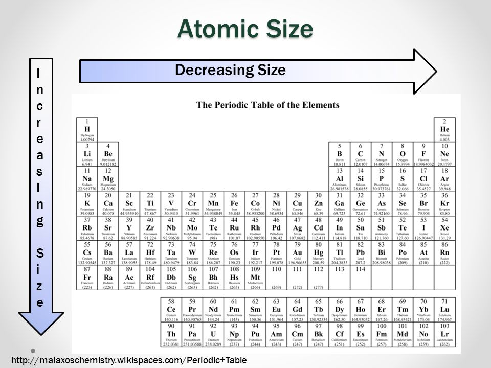 Atomic Size Decreasing Size Increas Ing S i ze