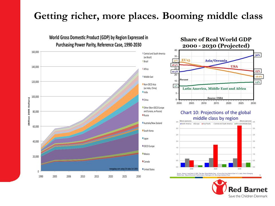 Getting richer, more places. Booming middle class