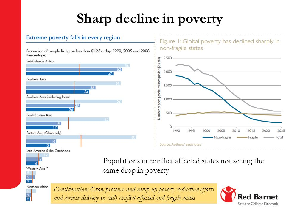 Sharp decline in poverty