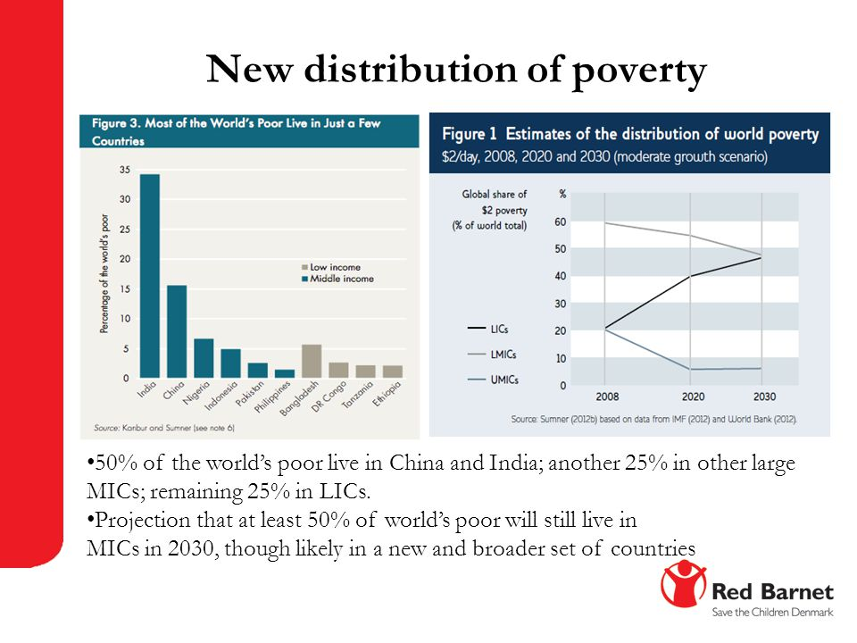 New distribution of poverty