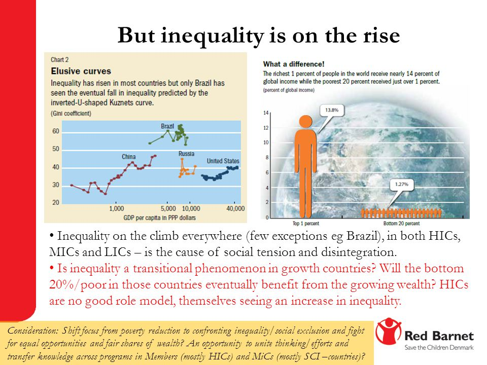 But inequality is on the rise