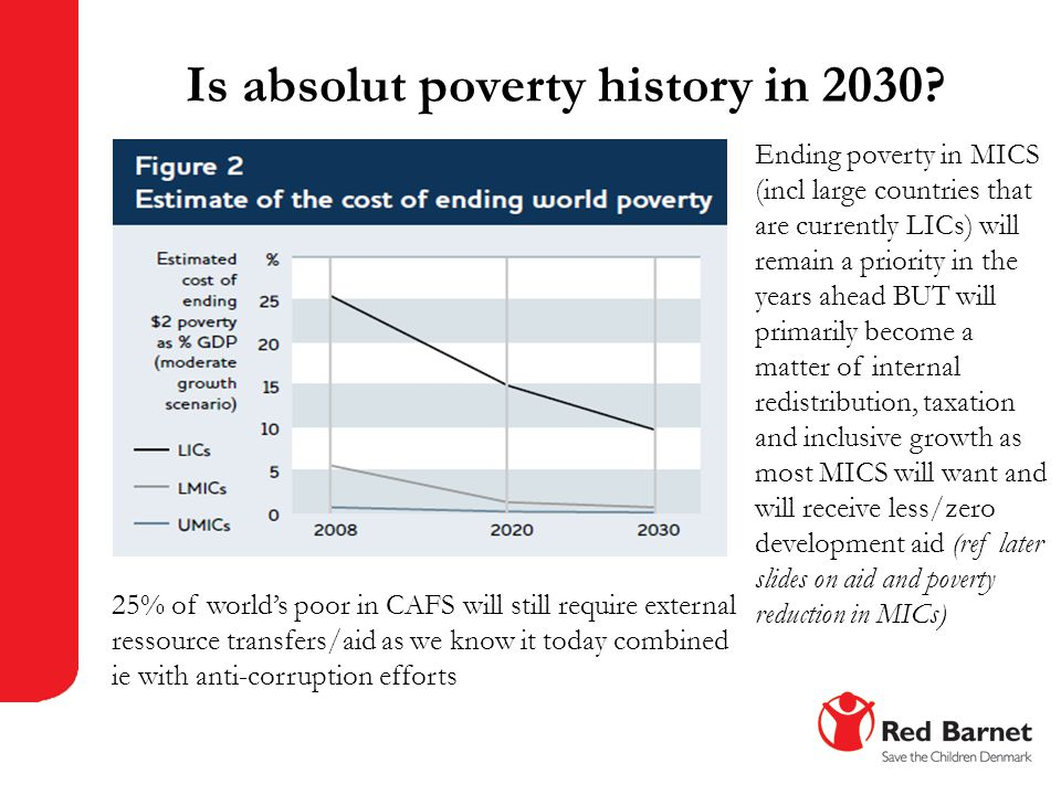Is absolut poverty history in 2030