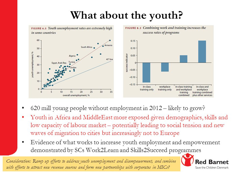 What about the youth World Bank, World Development Report 2013. 620 mill young people without employment in 2012 – likely to grow