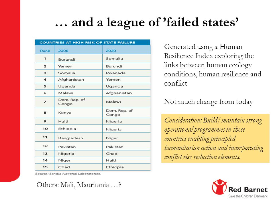 … and a league of 'failed states'