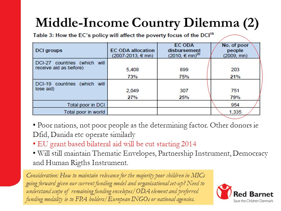 Middle-Income Country Dilemma (2)