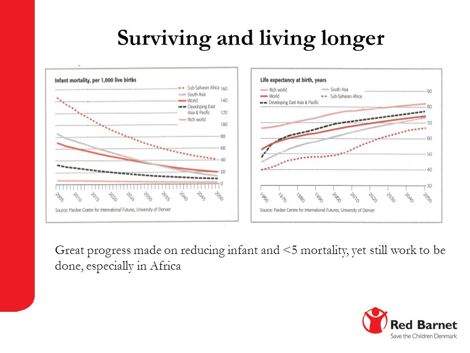 Surviving and living longer